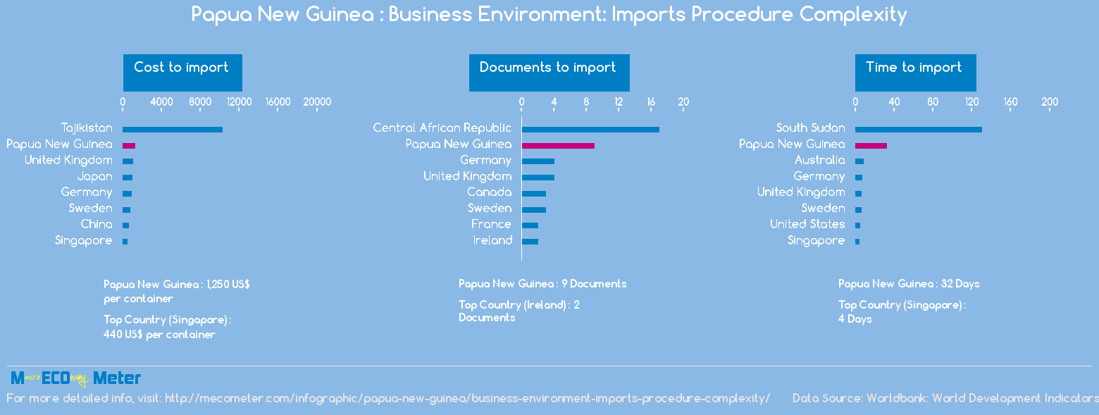 Papua New Guinea : Business Environment: Imports Procedure Complexity