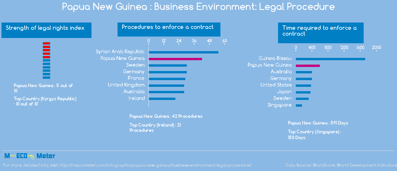 Papua New Guinea : Business Environment: Legal Procedure