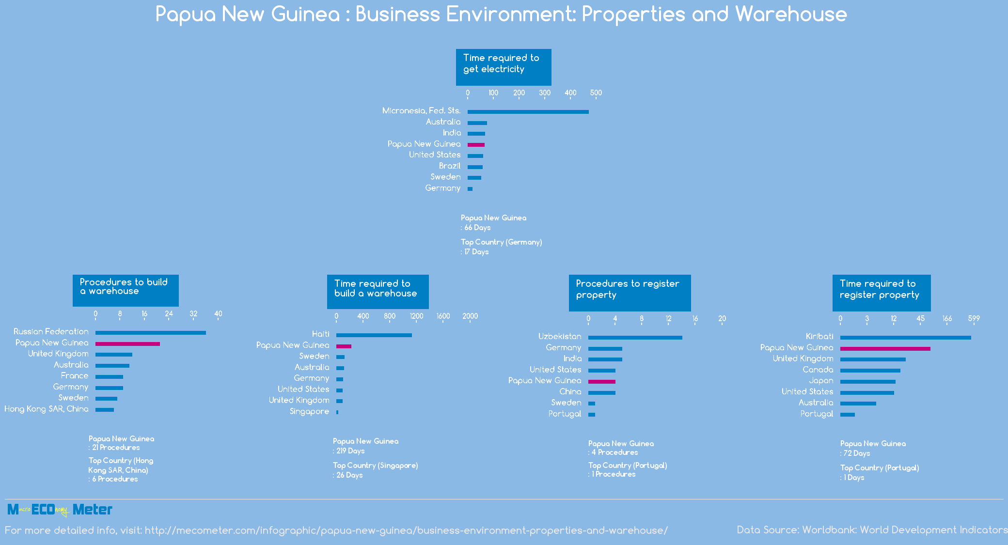 Papua New Guinea : Business Environment: Properties and Warehouse
