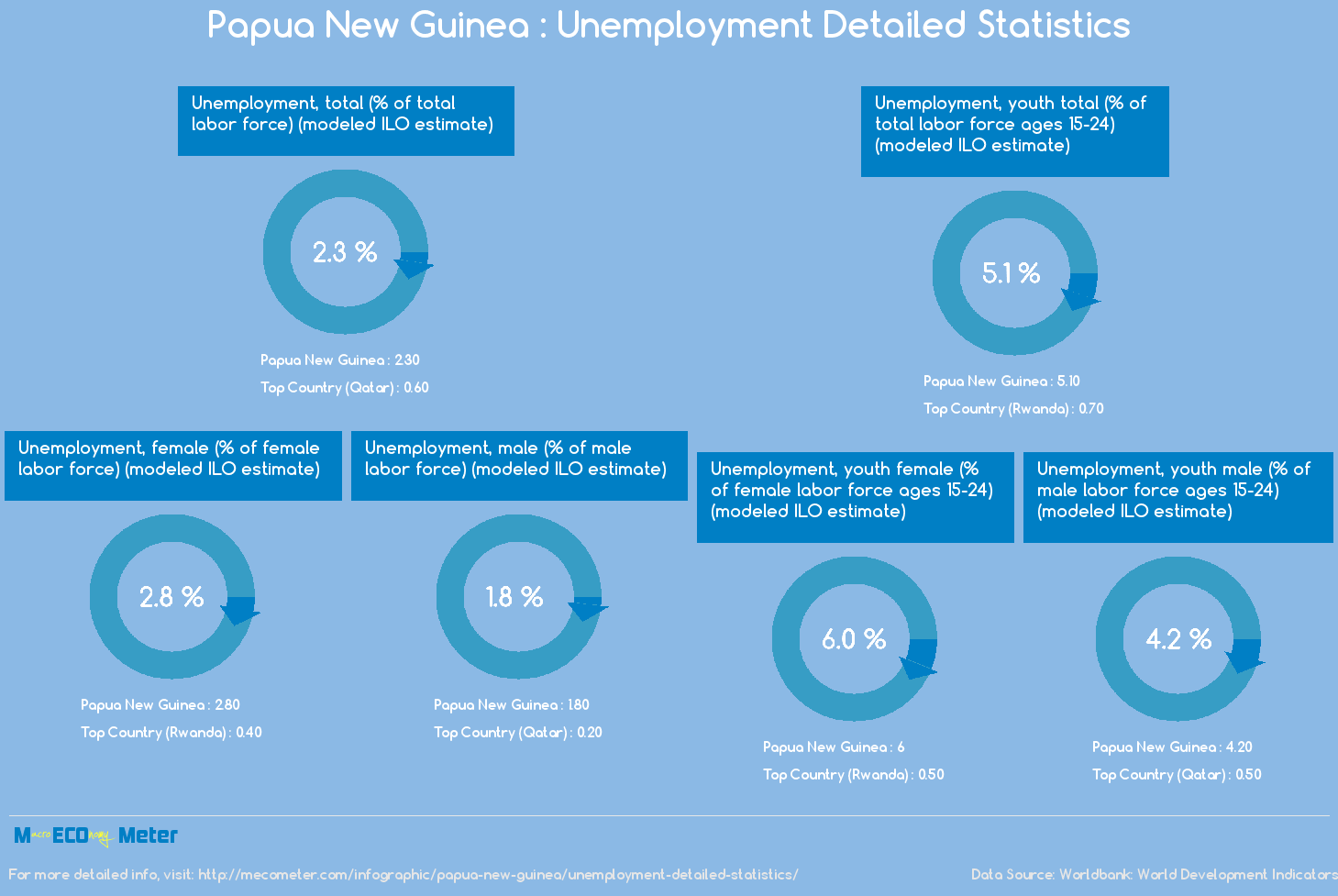 Papua New Guinea : Unemployment Detailed Statistics