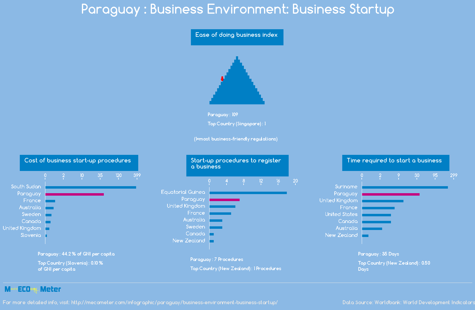 Paraguay : Business Environment: Business Startup