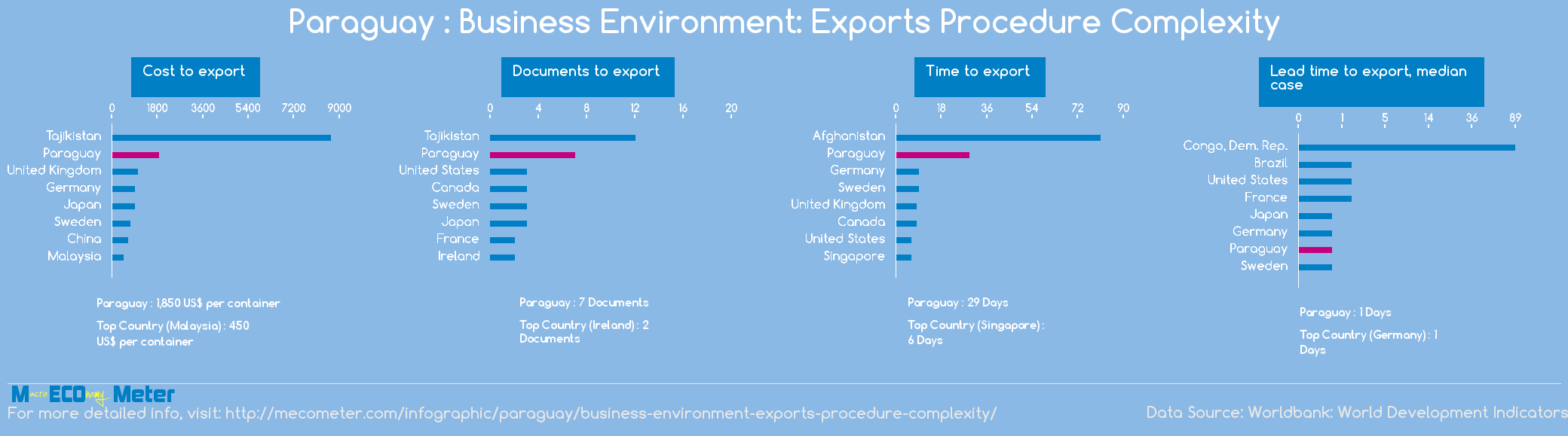 Paraguay : Business Environment: Exports Procedure Complexity