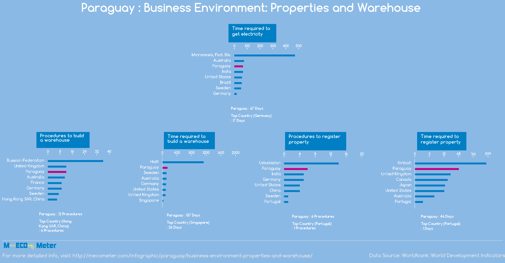 Paraguay : Business Environment: Properties and Warehouse