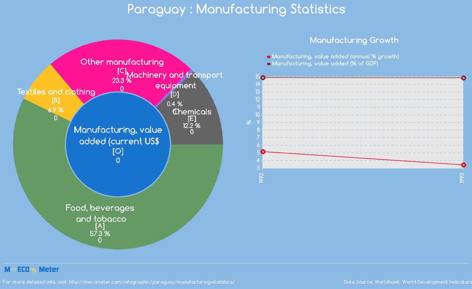 Paraguay : Manufacturing Statistics