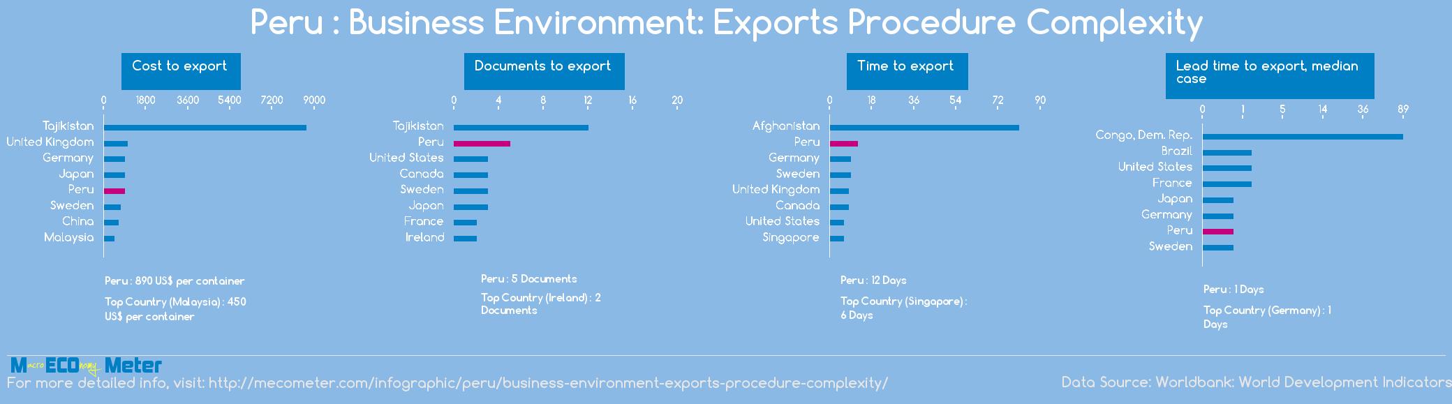 Peru : Business Environment: Exports Procedure Complexity
