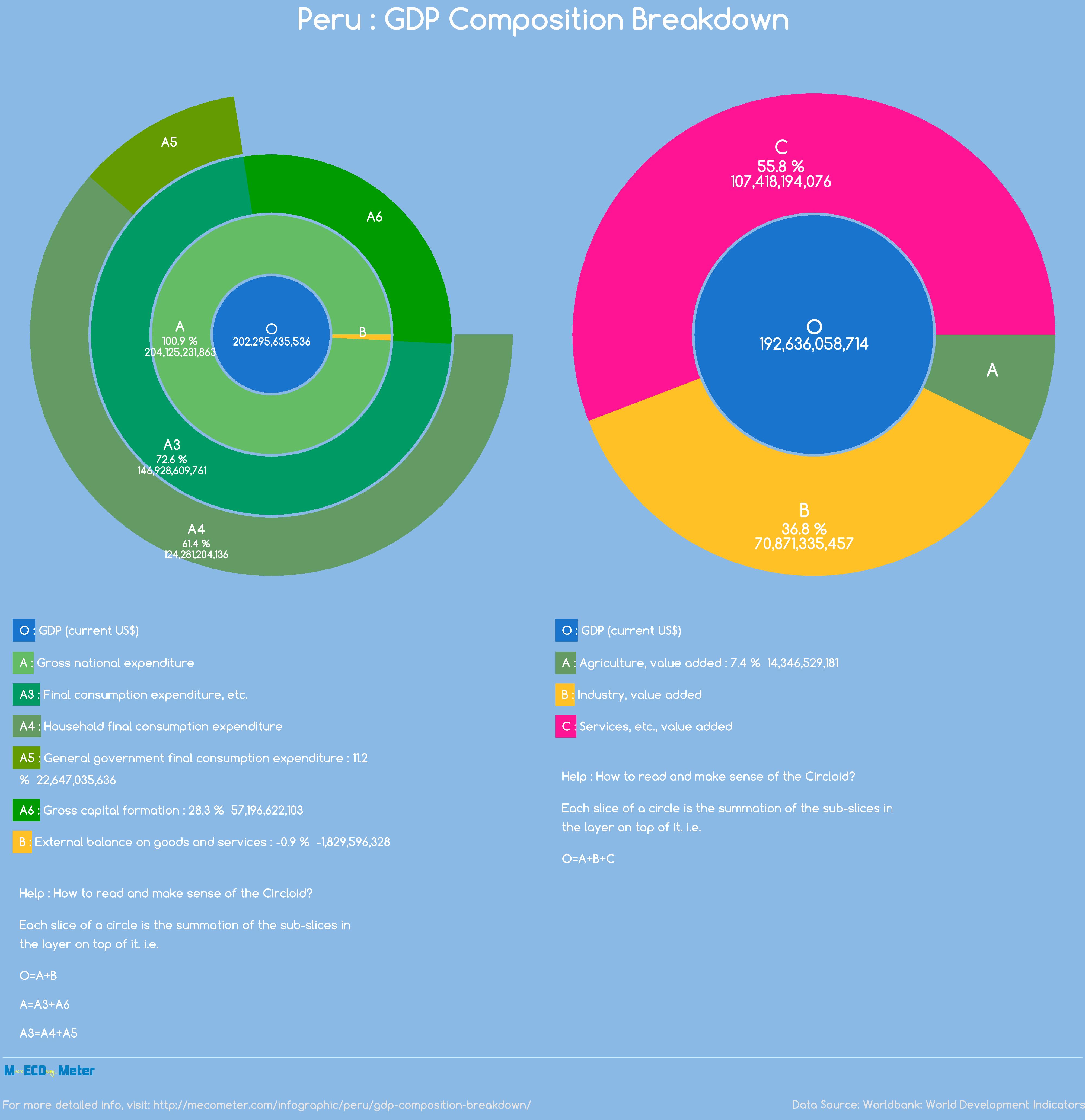 Peru : GDP Composition Breakdown