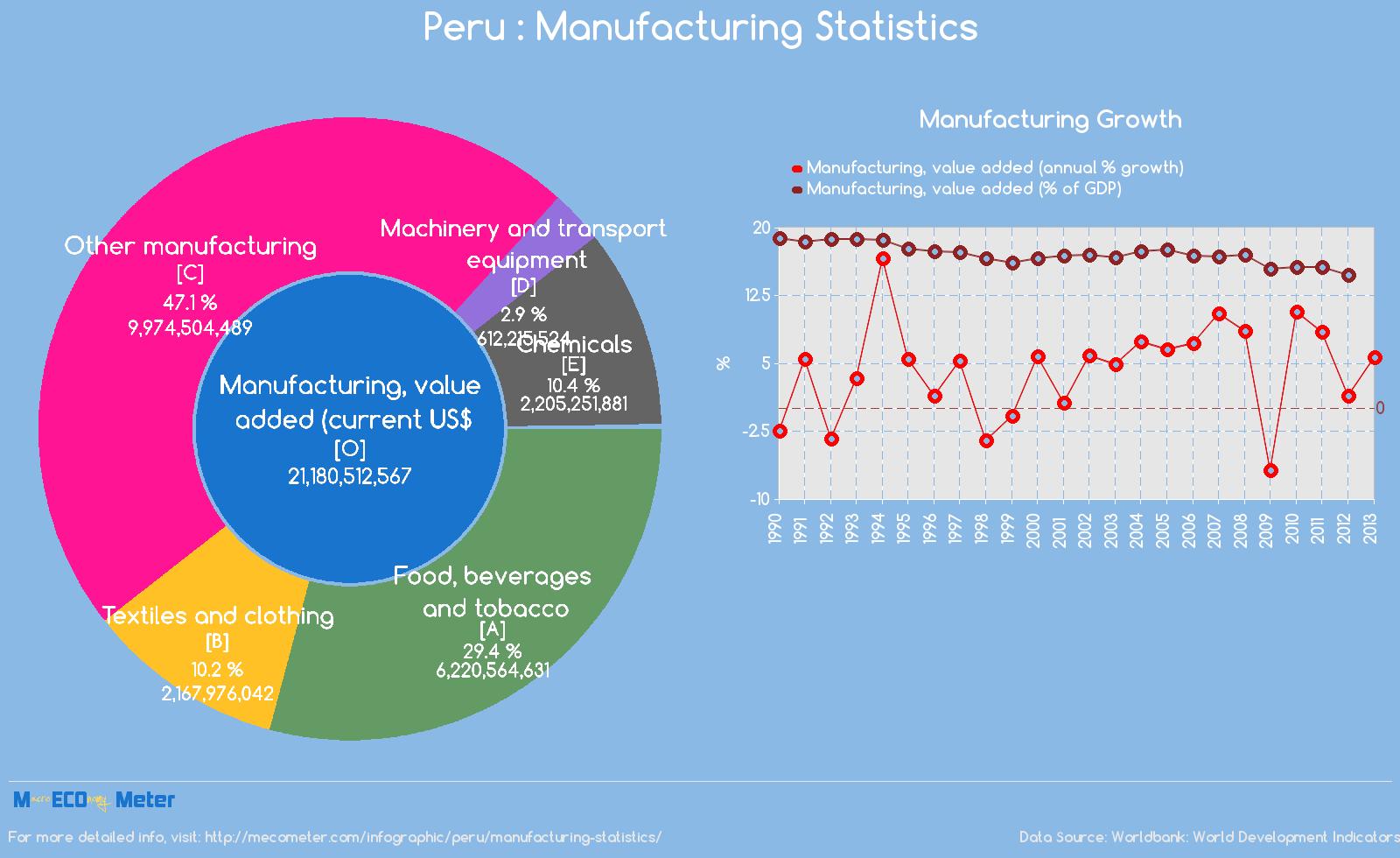 Peru : Manufacturing Statistics