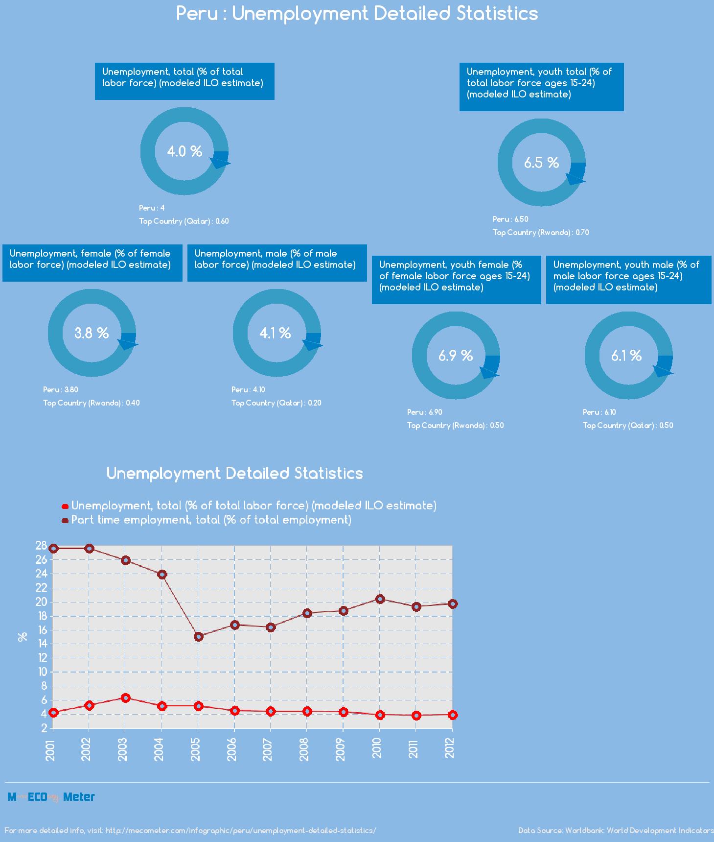 Peru : Unemployment Detailed Statistics