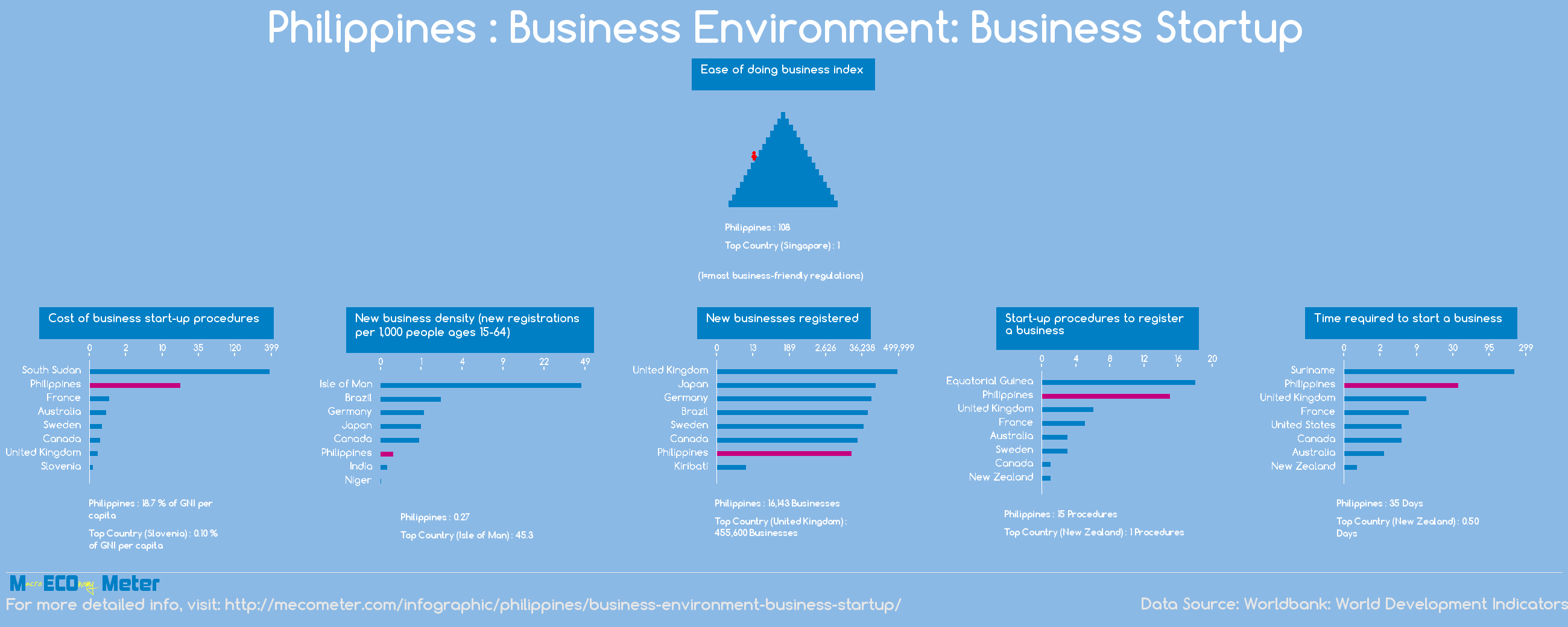 Philippines : Business Environment: Business Startup