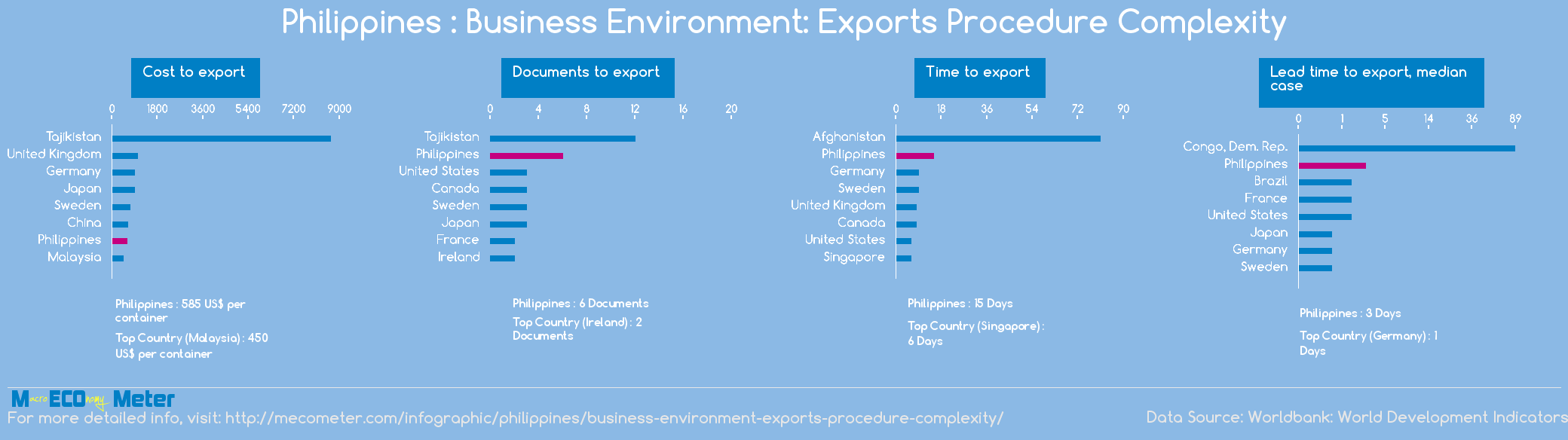 Philippines : Business Environment: Exports Procedure Complexity