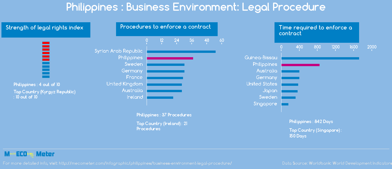 Philippines : Business Environment: Legal Procedure