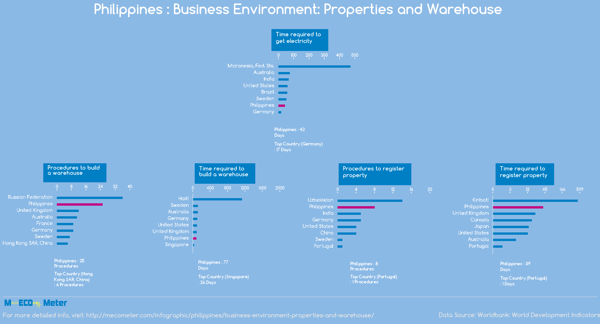 Philippines : Business Environment: Properties and Warehouse