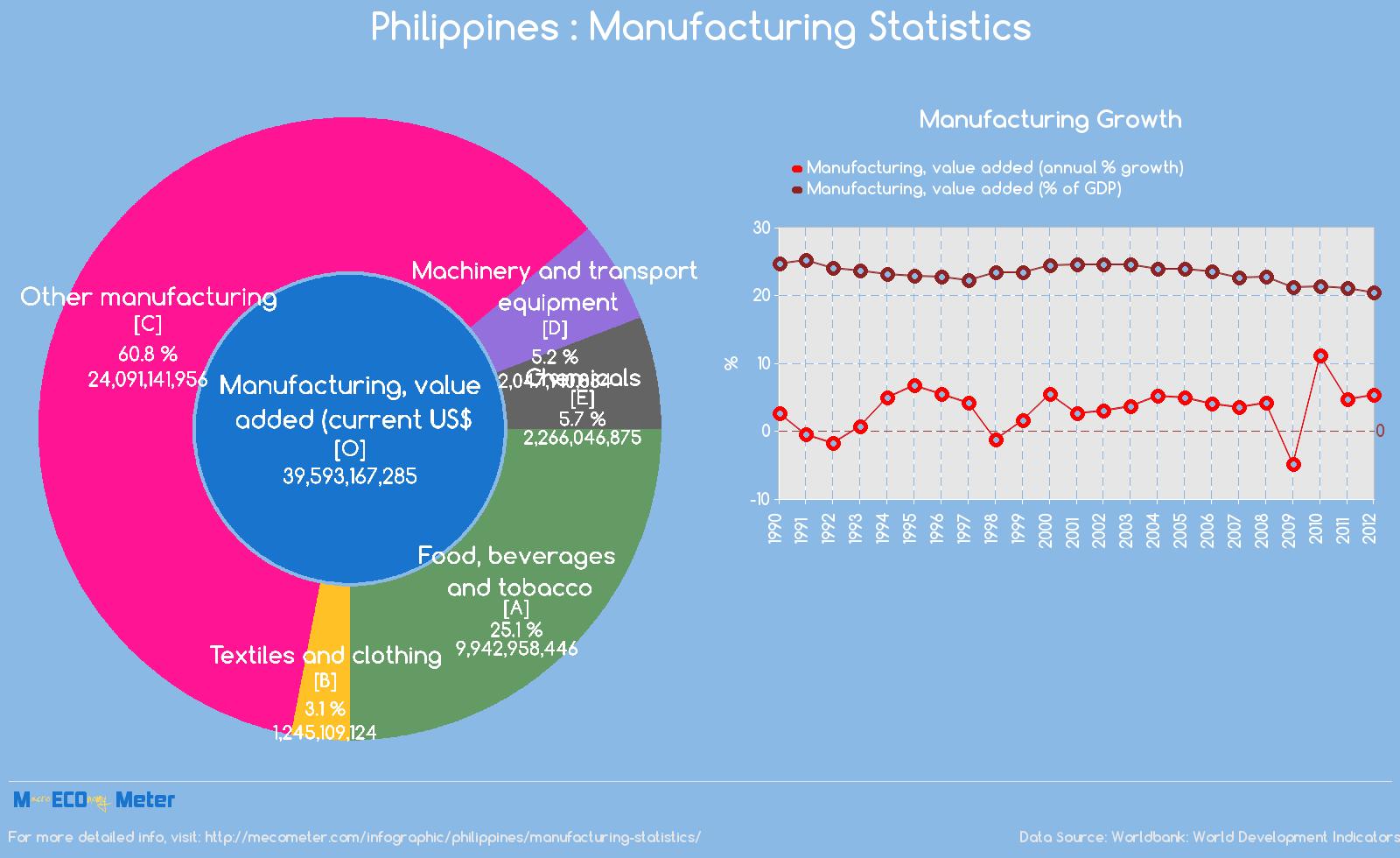 Philippines : Manufacturing Statistics
