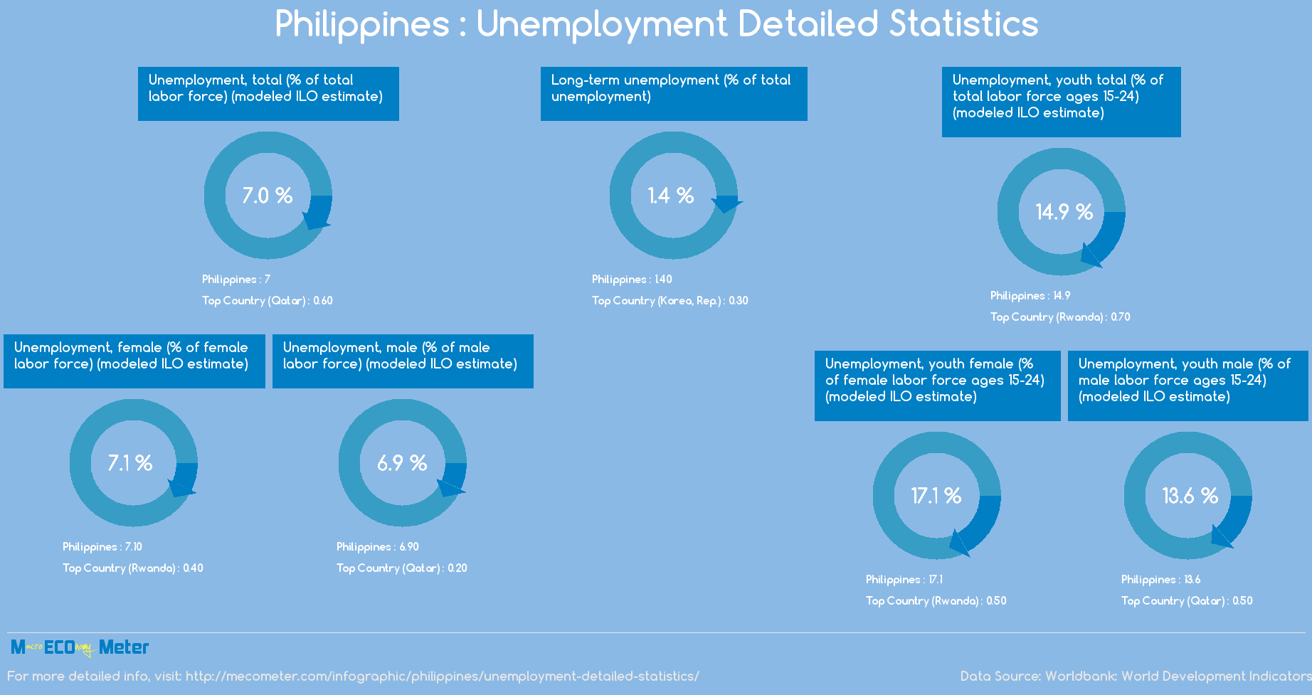Philippines : Unemployment Detailed Statistics