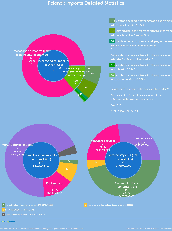 Poland : Imports Detailed Statistics