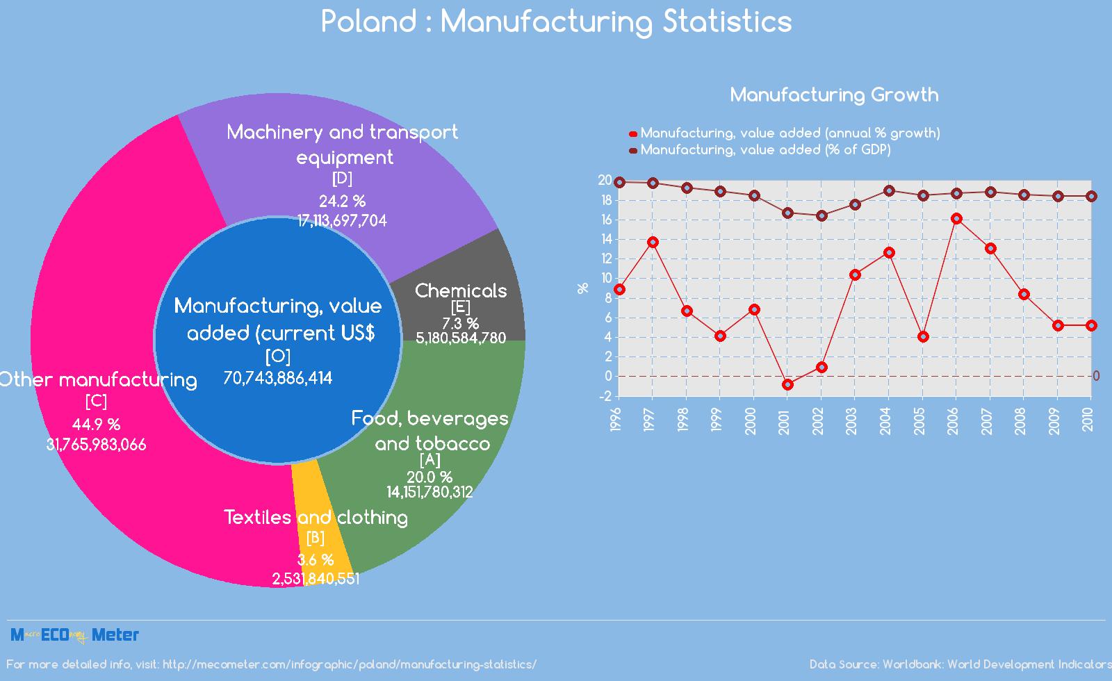 Poland : Manufacturing Statistics