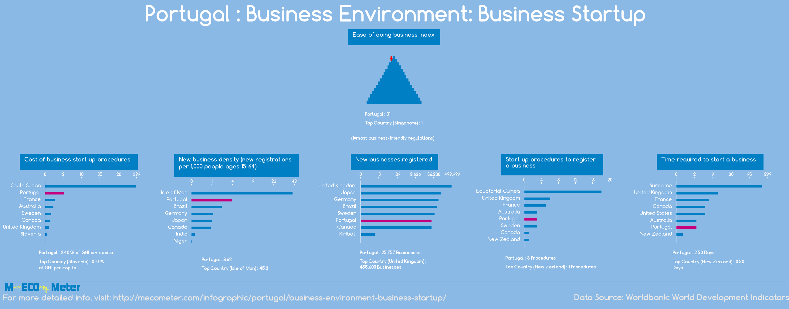 Portugal : Business Environment: Business Startup