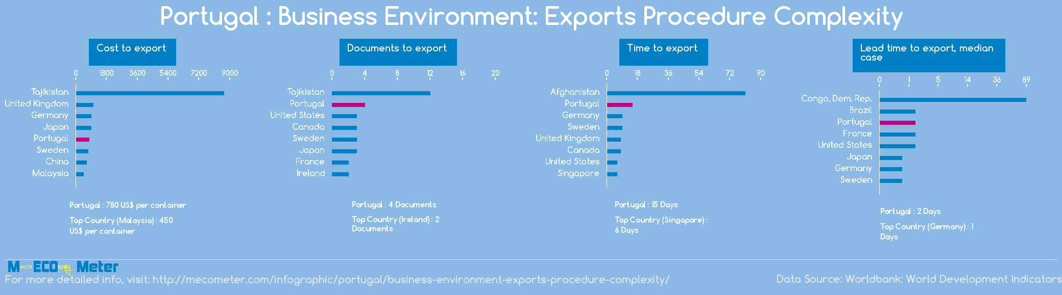 Portugal : Business Environment: Exports Procedure Complexity