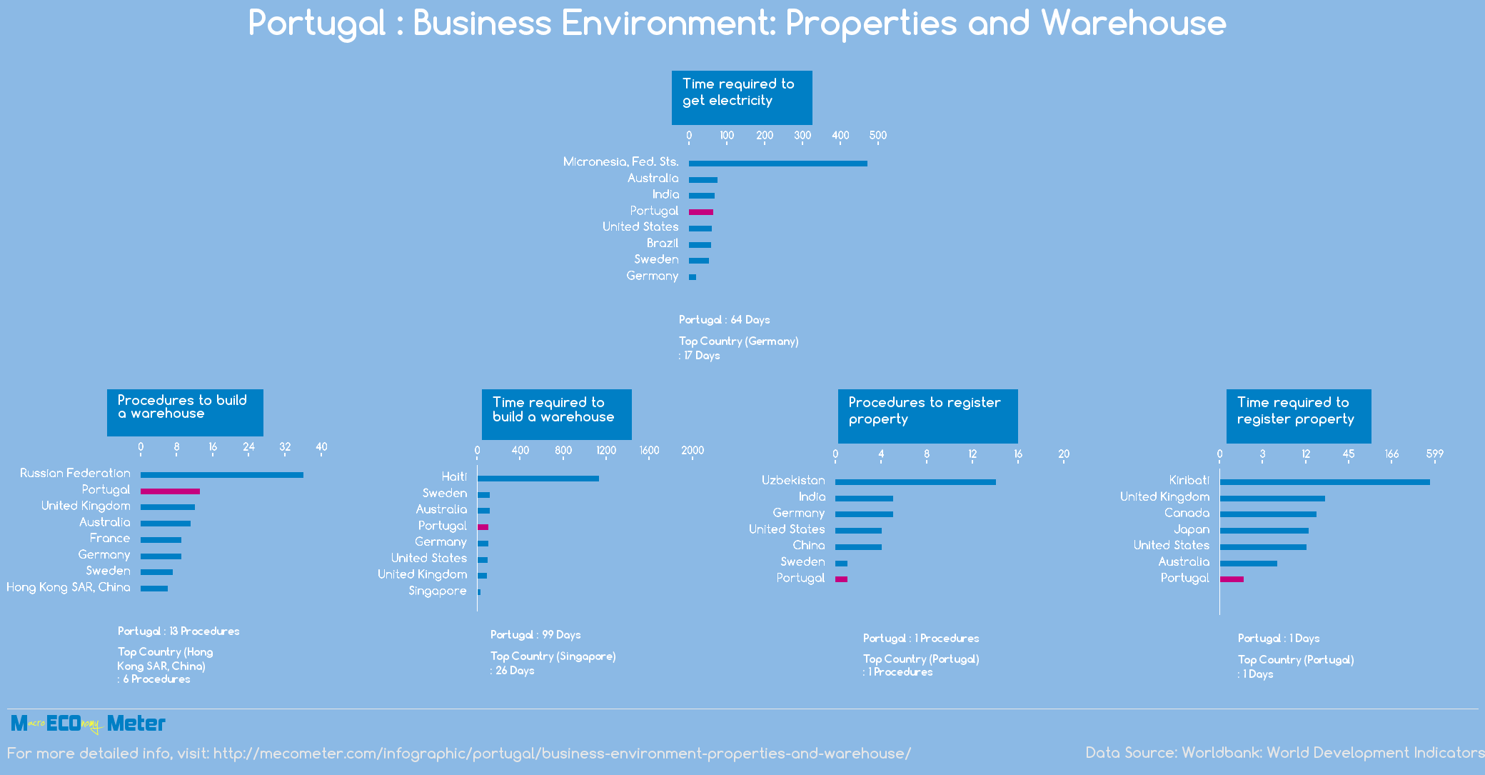 Portugal : Business Environment: Properties and Warehouse