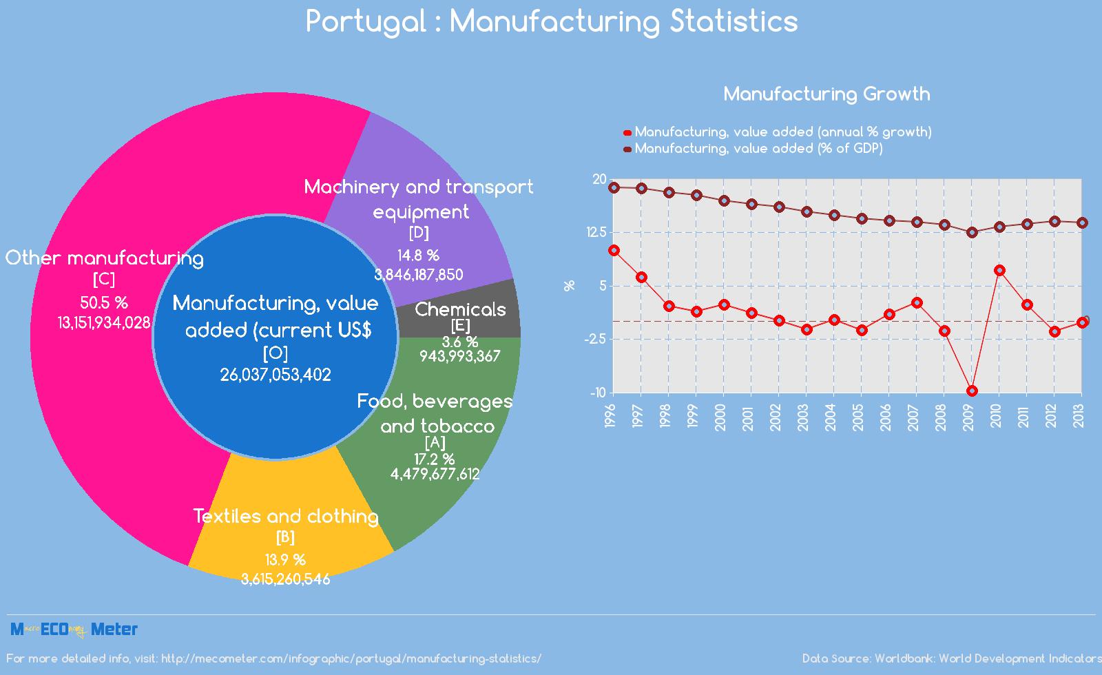 Portugal : Manufacturing Statistics