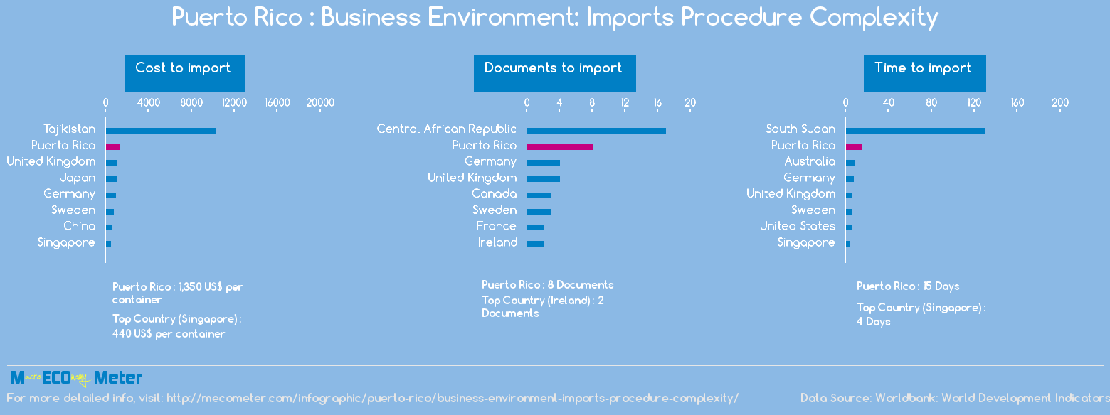 Puerto Rico : Business Environment: Imports Procedure Complexity