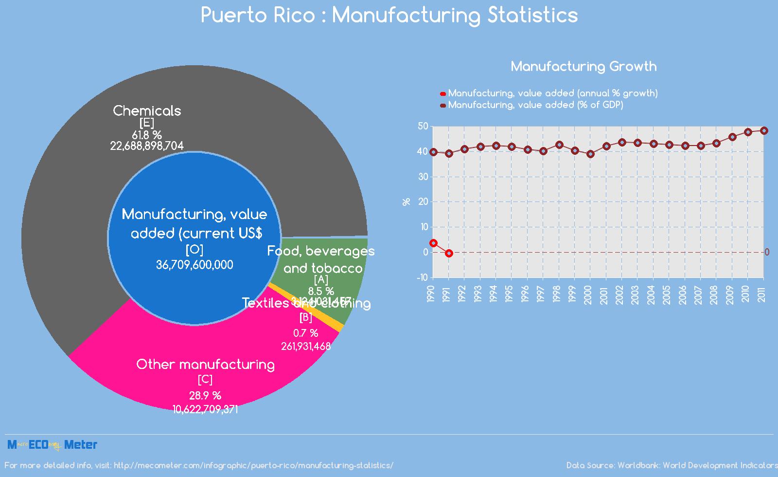Puerto Rico : Manufacturing Statistics