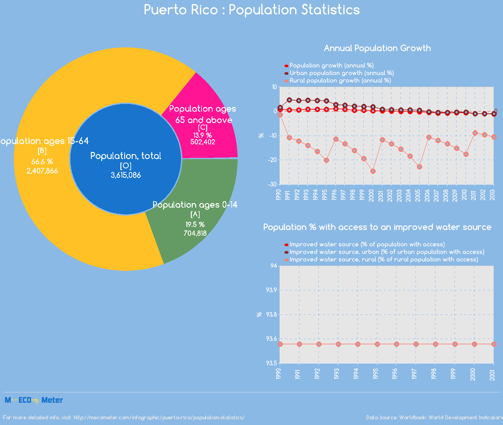 Puerto Rico : Population Statistics