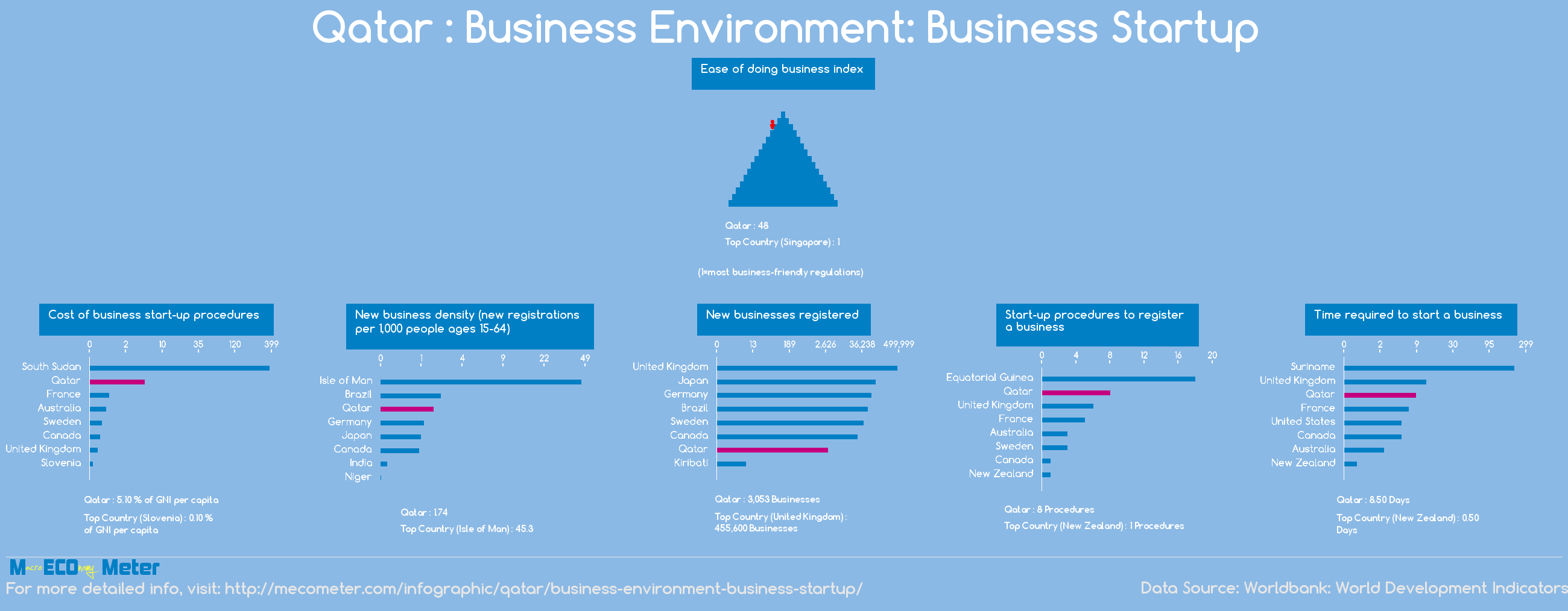 Qatar : Business Environment: Business Startup