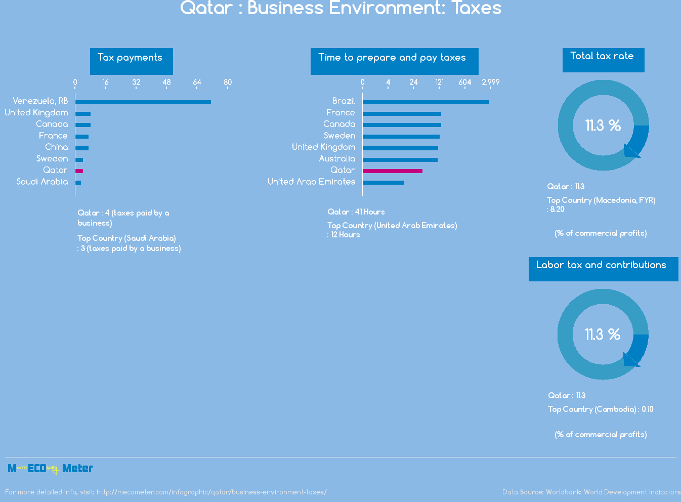 Qatar : Business Environment: Taxes