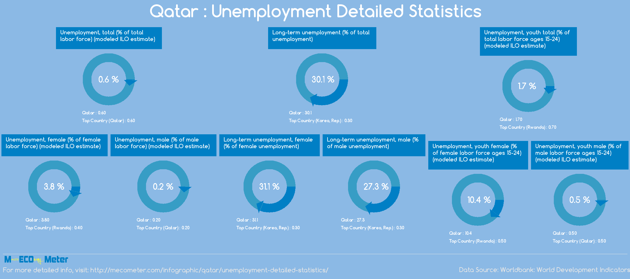 Qatar : Unemployment Detailed Statistics