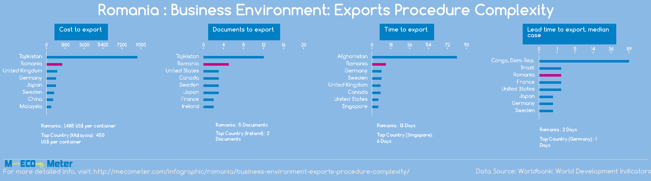 Romania : Business Environment: Exports Procedure Complexity