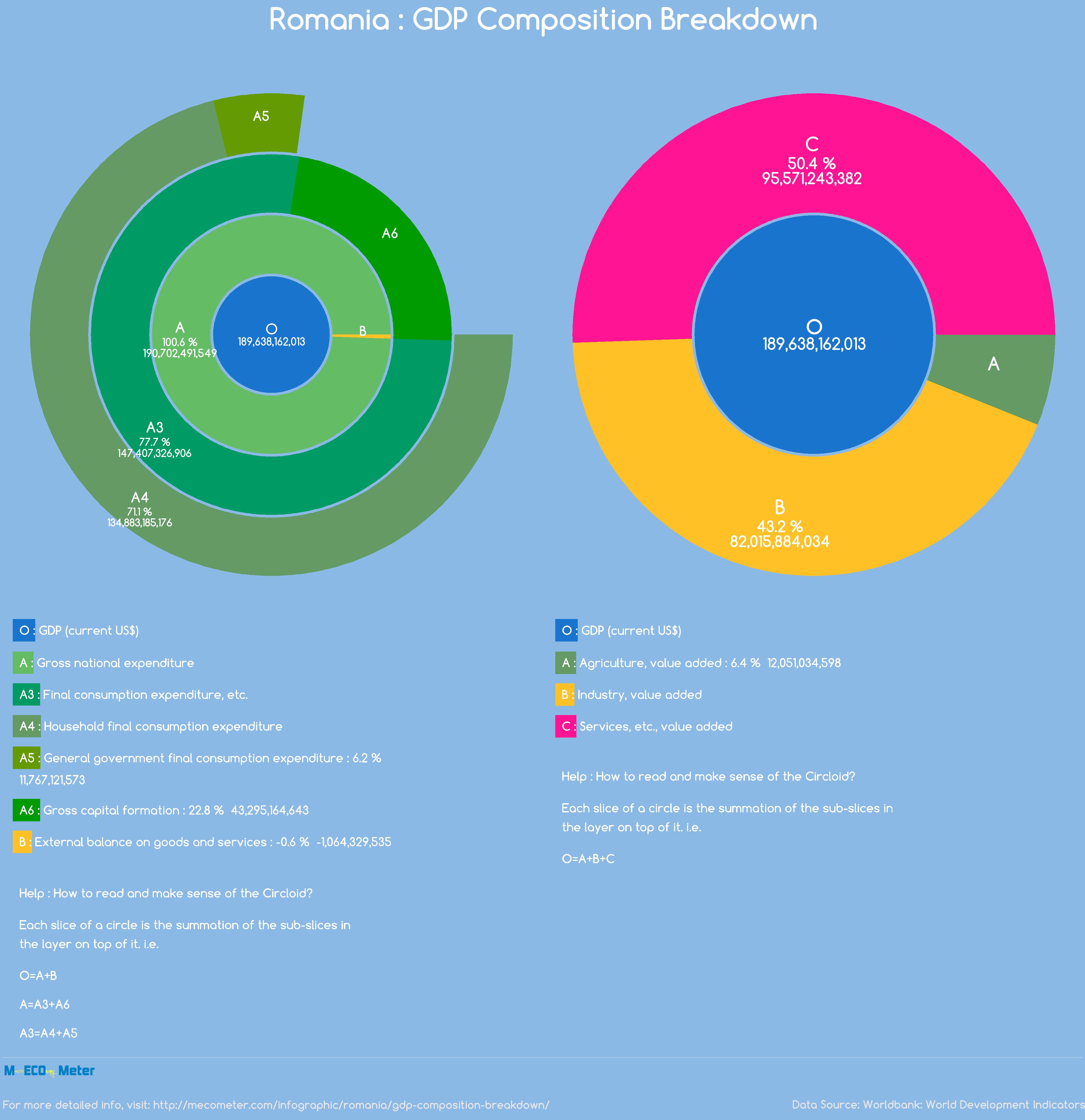 Romania : GDP Composition Breakdown