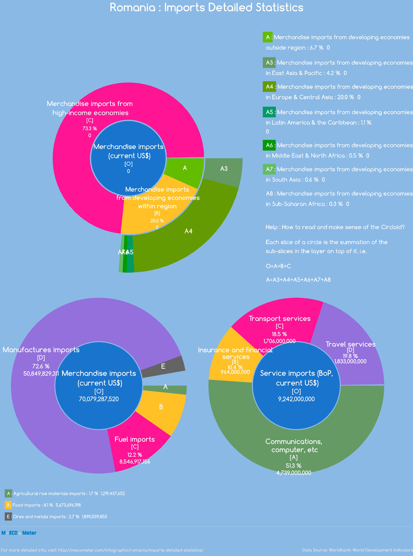 Romania : Imports Detailed Statistics