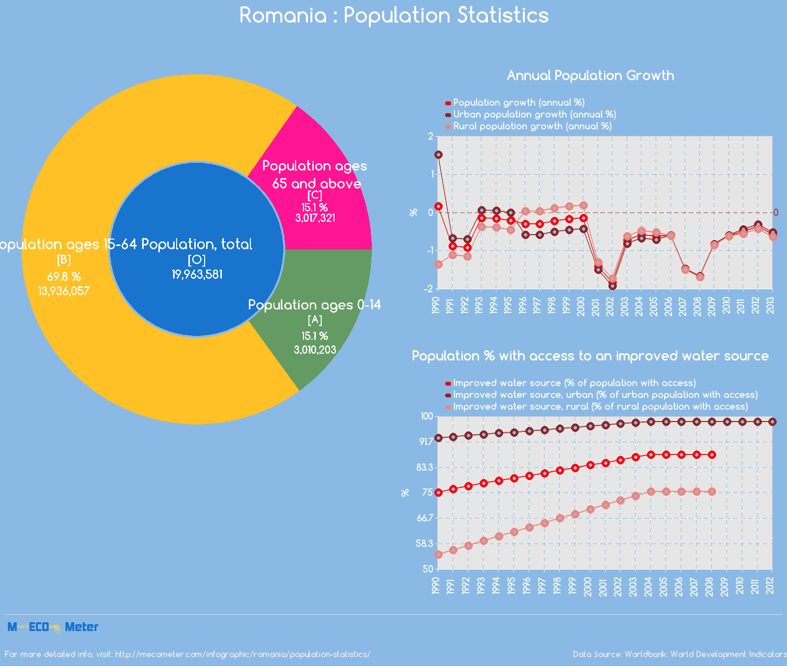 Romania : Population Statistics