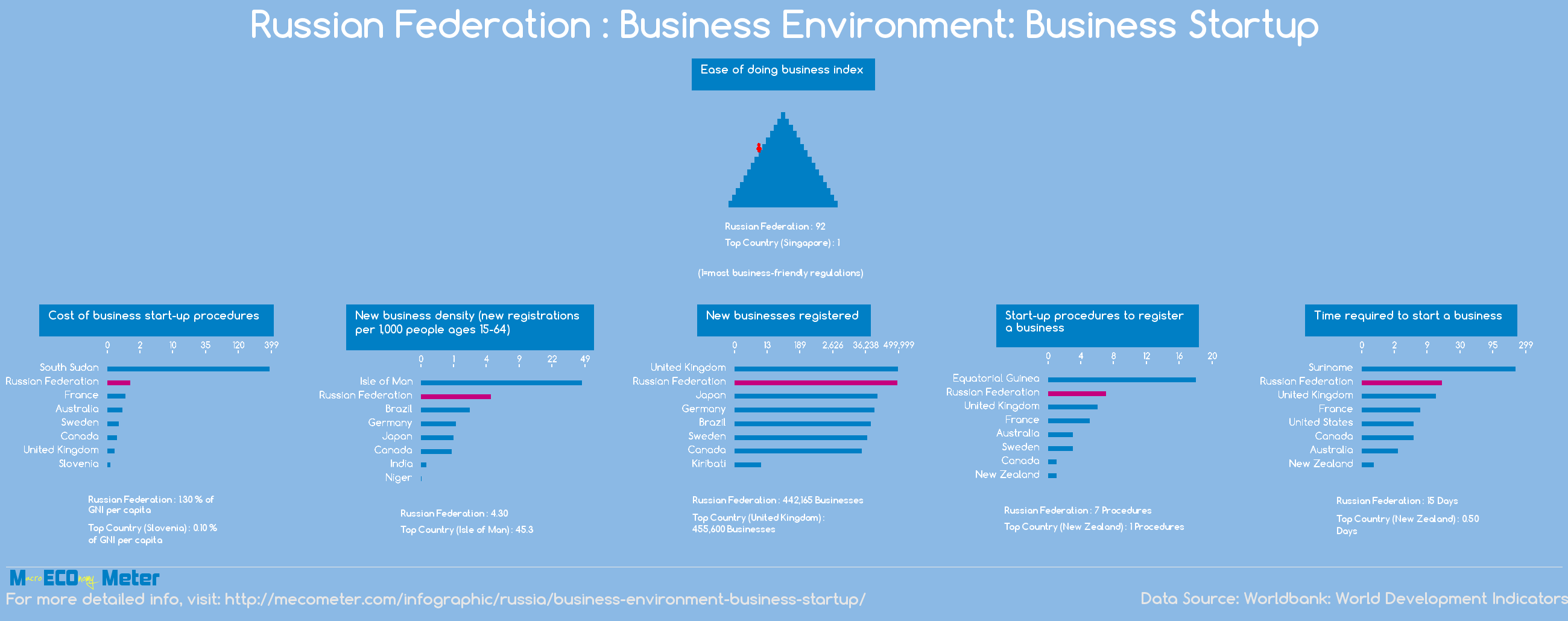 Russian Federation : Business Environment: Business Startup