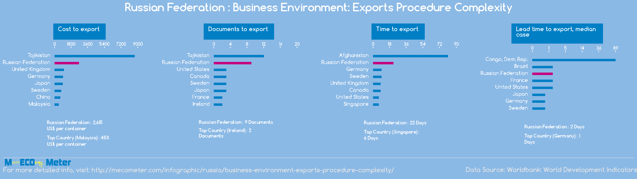 Russian Federation : Business Environment: Exports Procedure Complexity