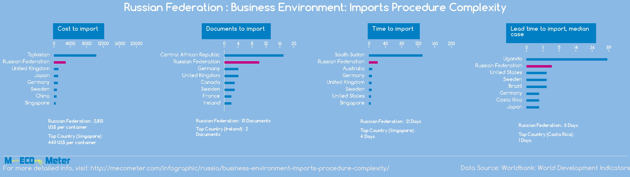 Russian Federation : Business Environment: Imports Procedure Complexity