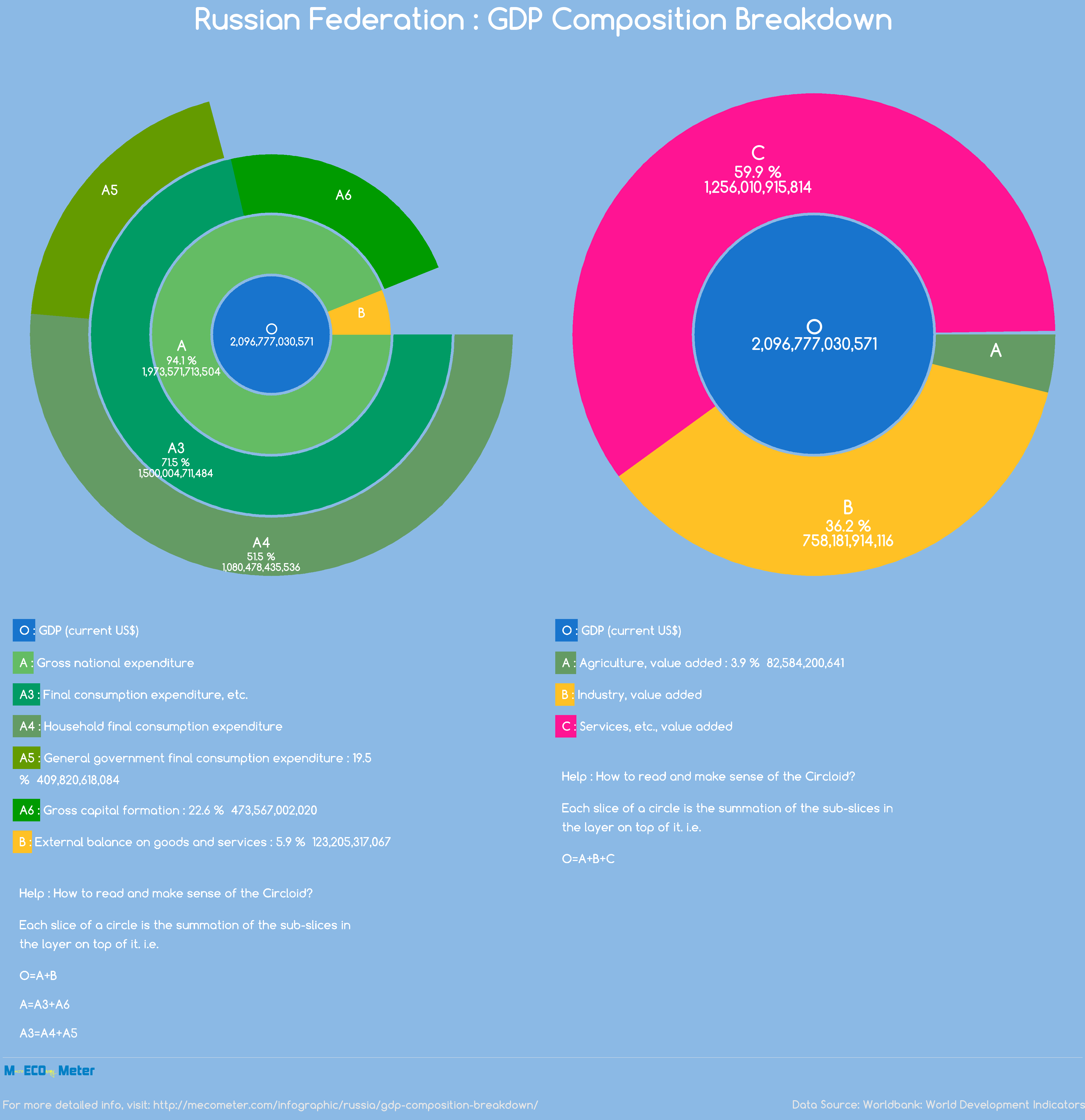 Russian Federation : GDP Composition Breakdown