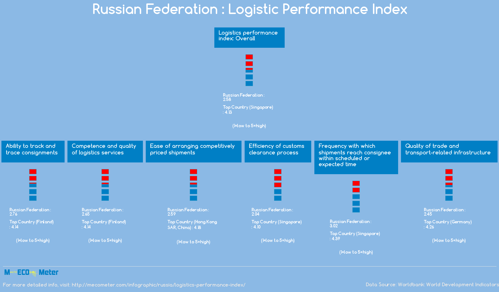 Russia : Logistic Performance Index