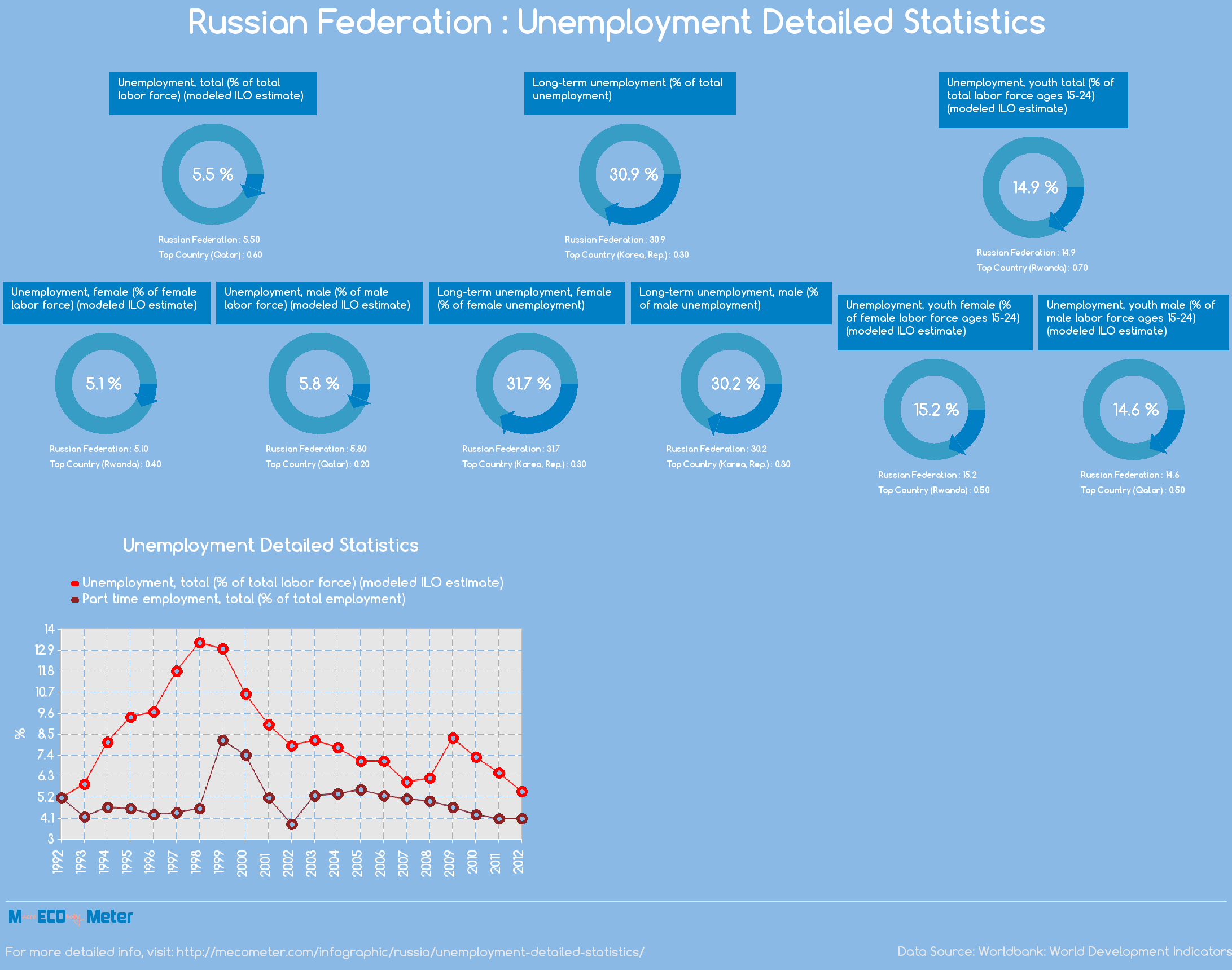 Russian Federation : Unemployment Detailed Statistics