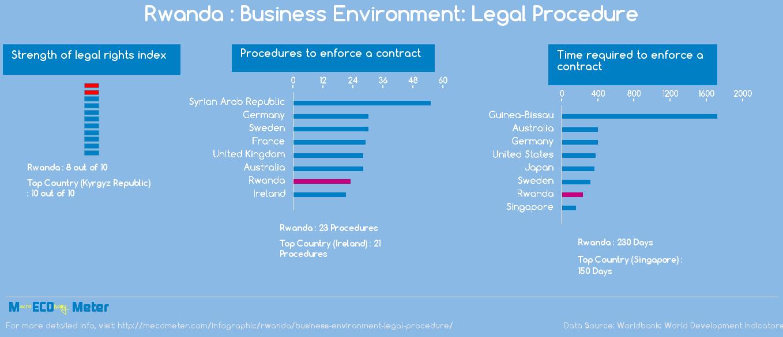Rwanda : Business Environment: Legal Procedure