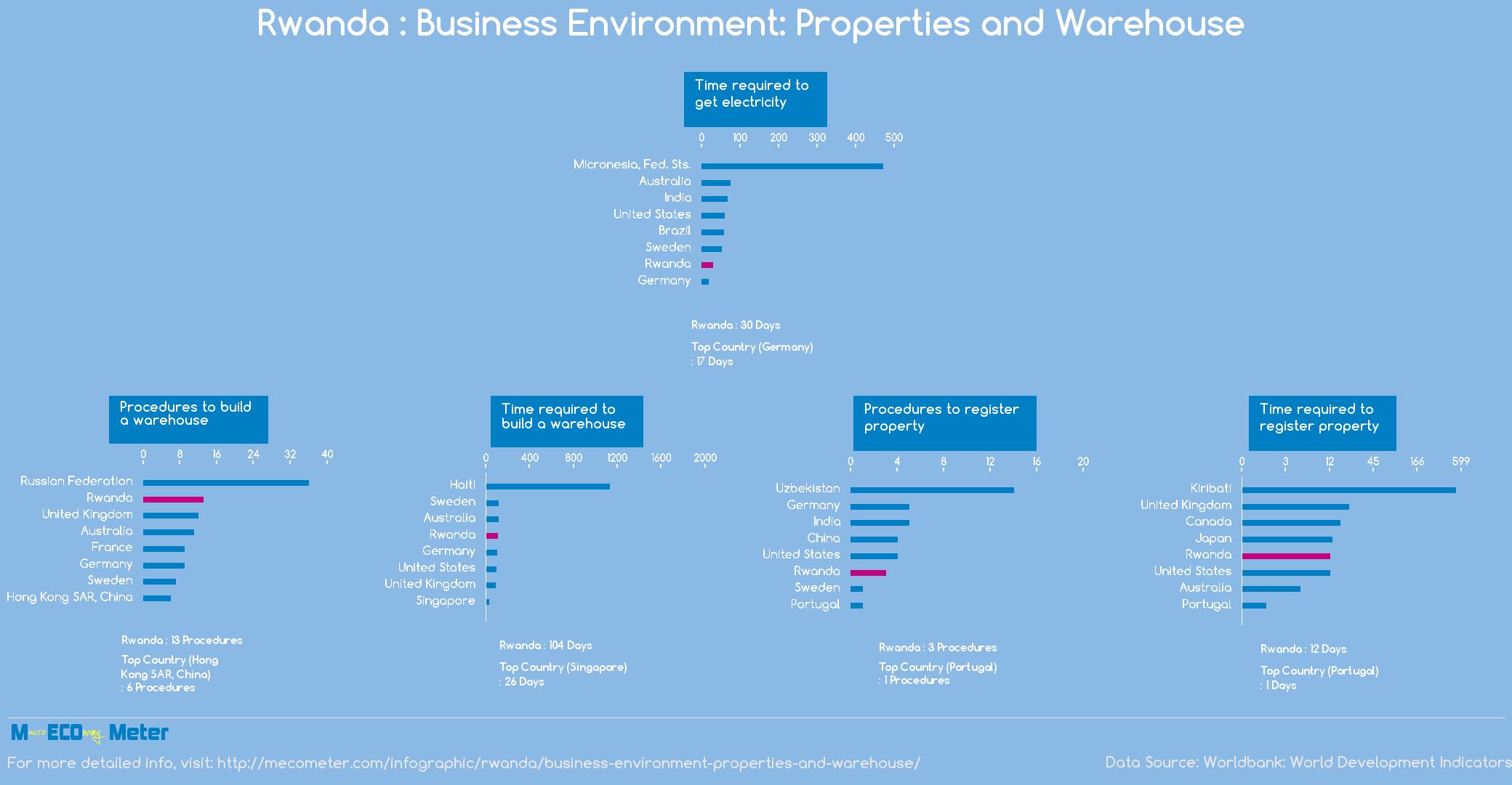 Rwanda : Business Environment: Properties and Warehouse