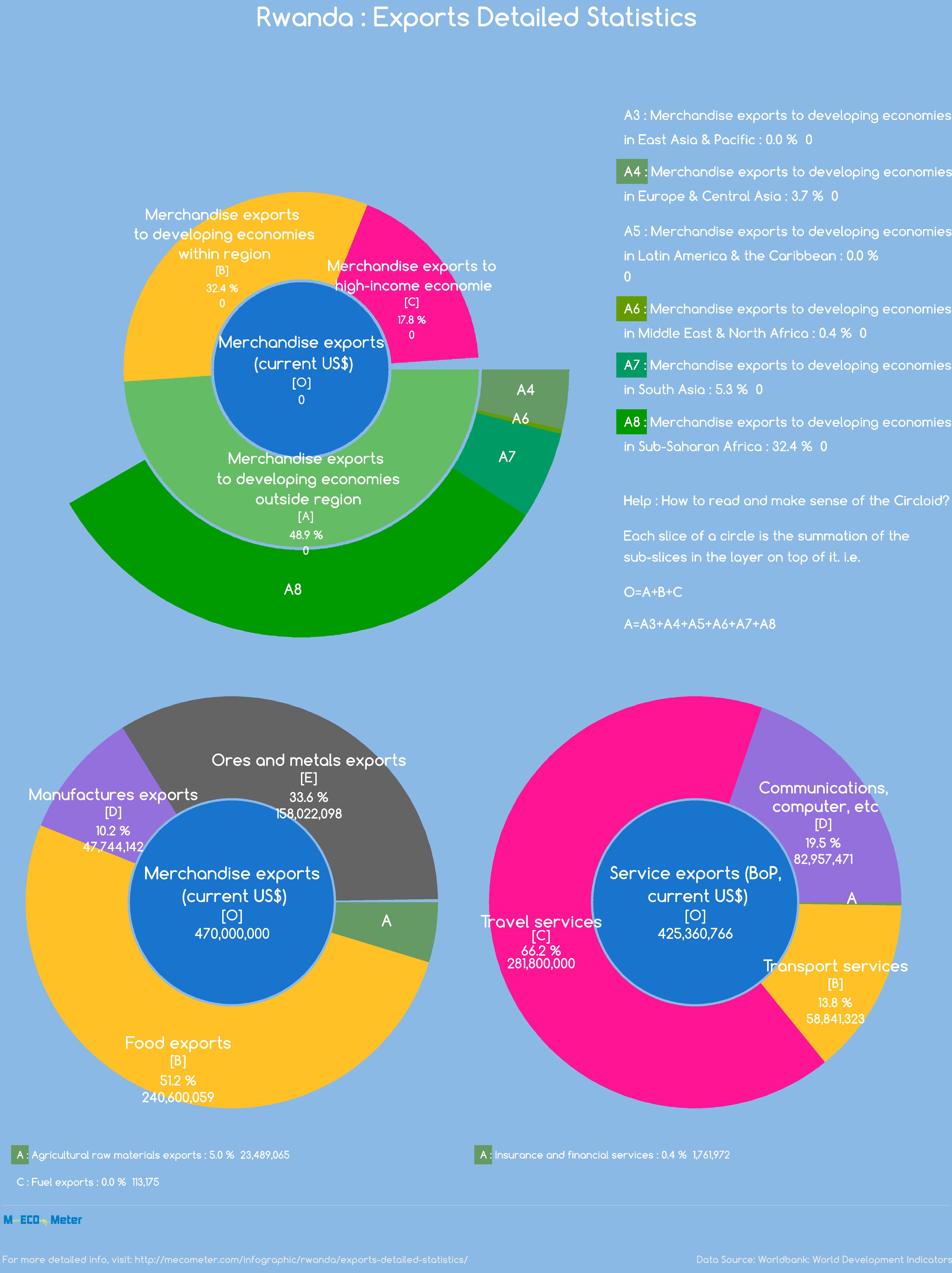 Rwanda : Exports Detailed Statistics