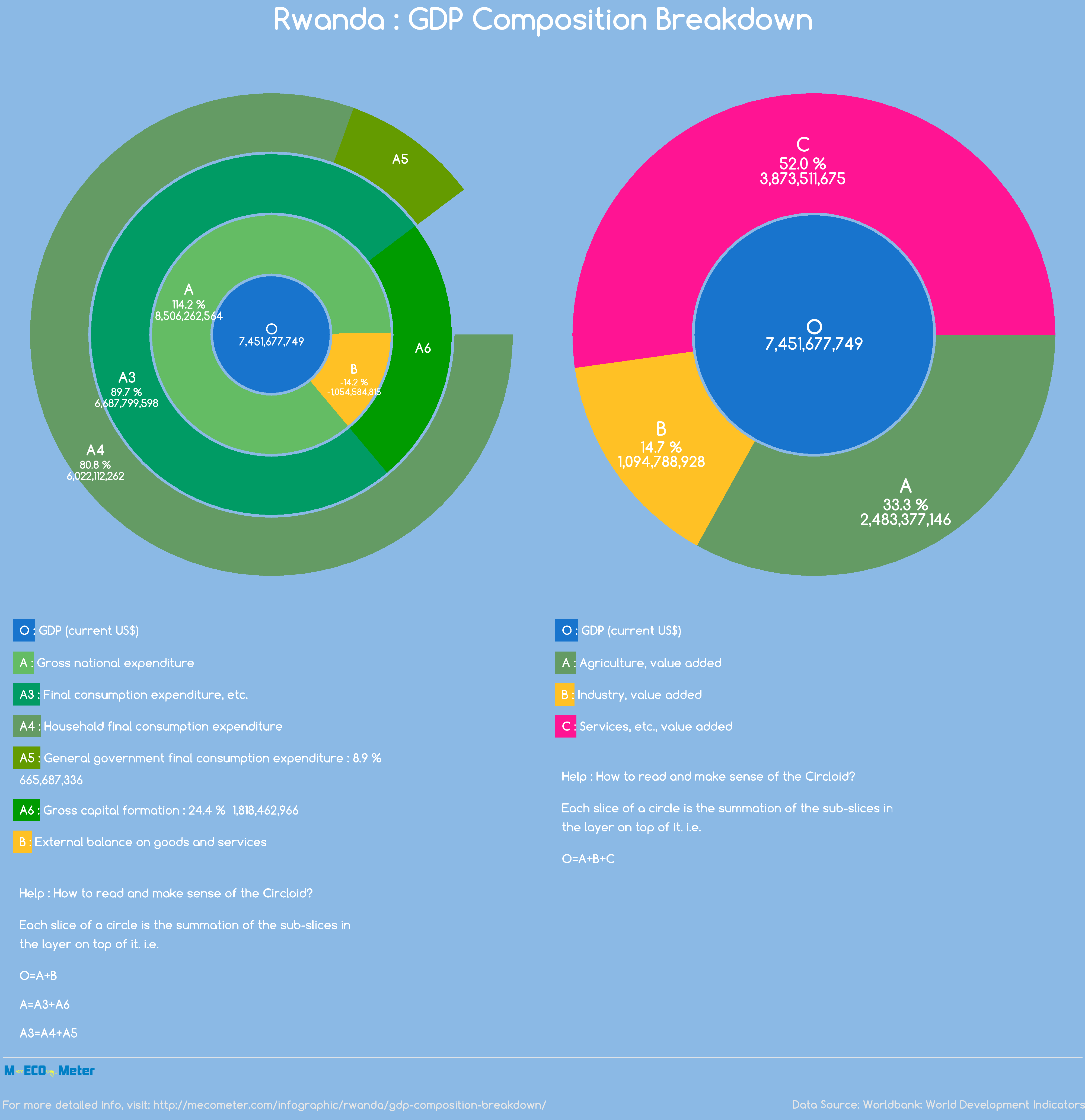 Rwanda : GDP Composition Breakdown