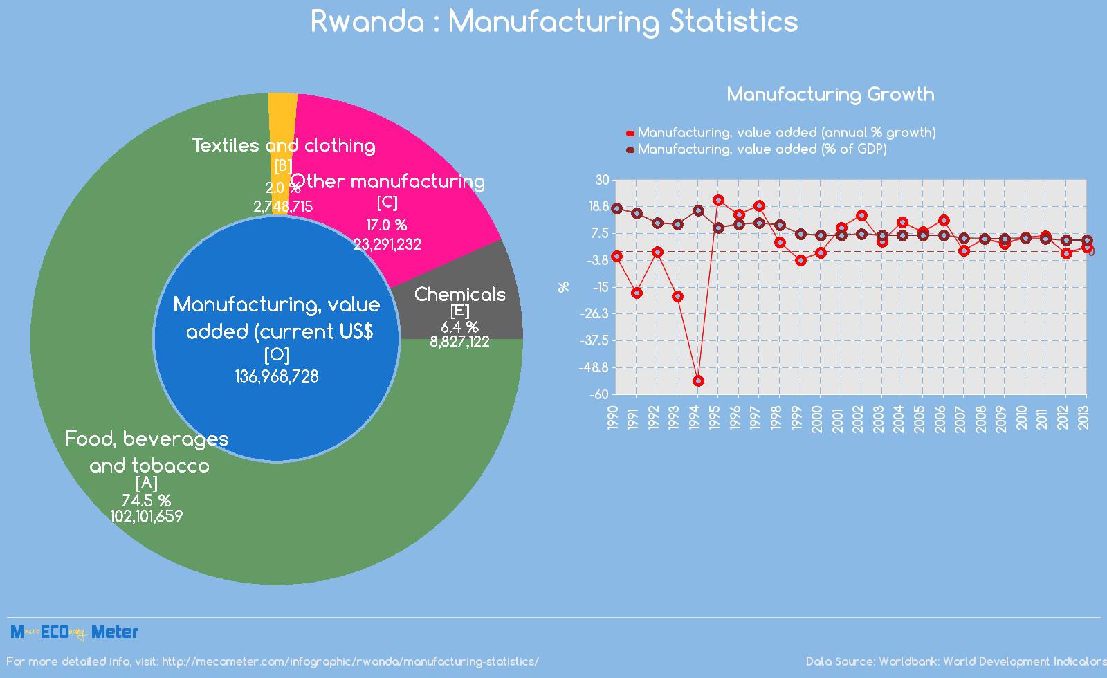 Rwanda : Manufacturing Statistics