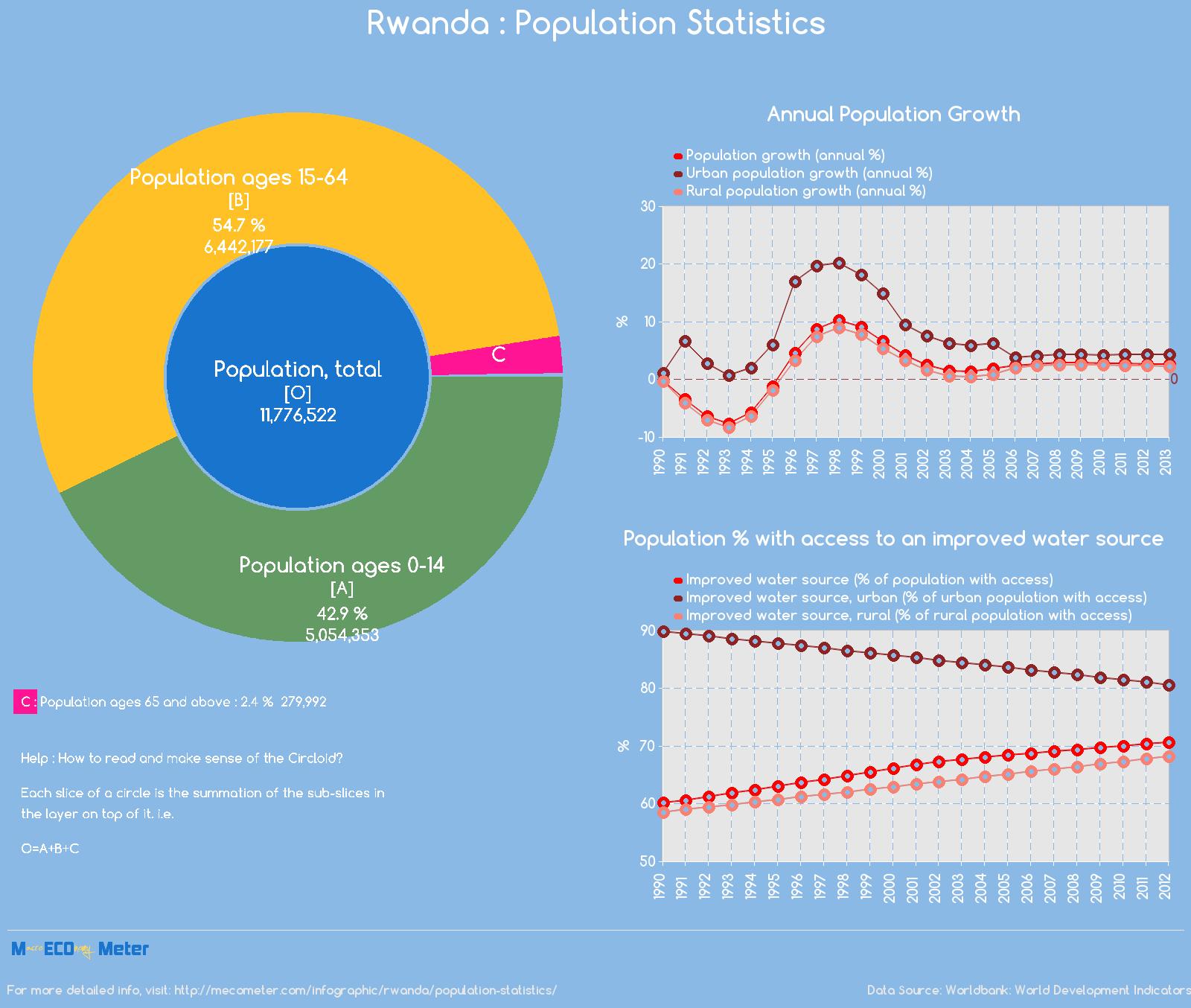 Rwanda : Population Statistics