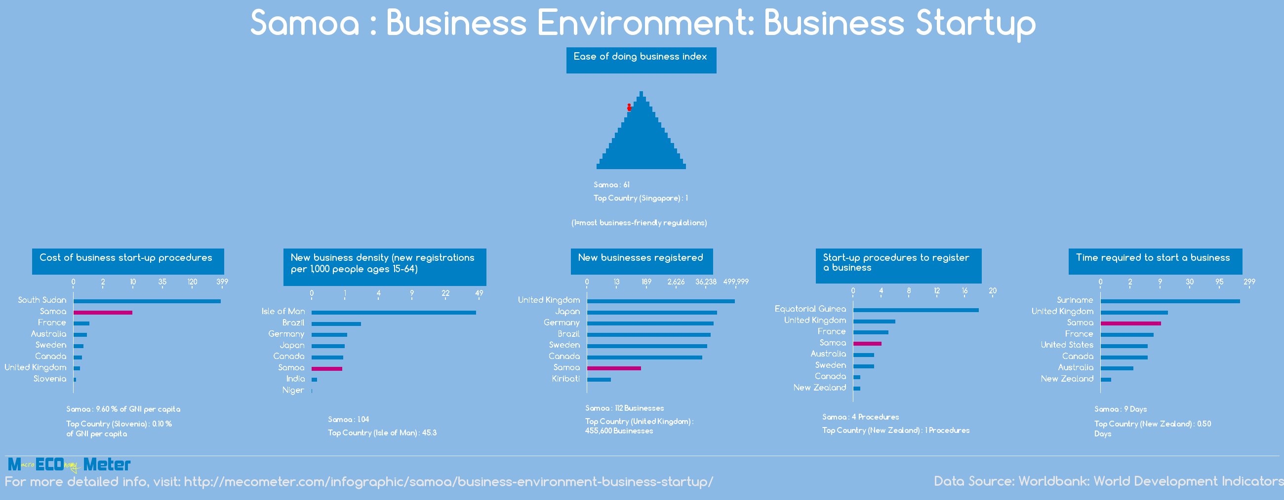 Samoa : Business Environment: Business Startup