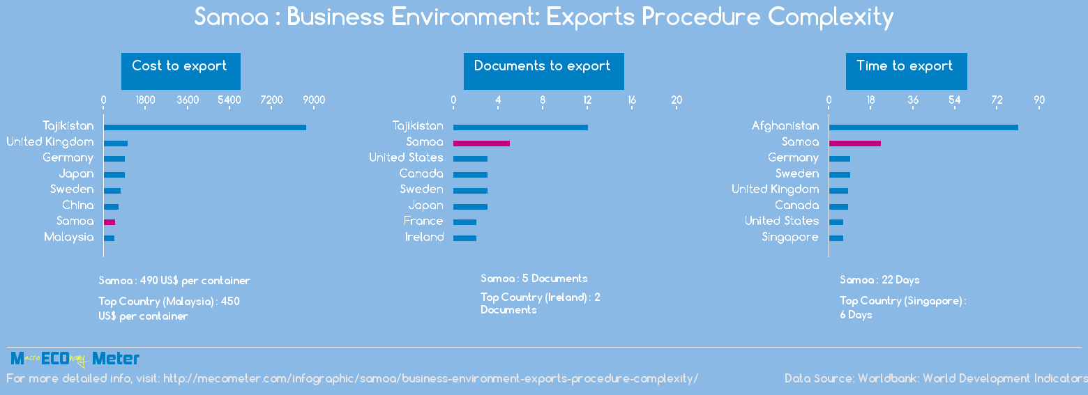 Samoa : Business Environment: Exports Procedure Complexity