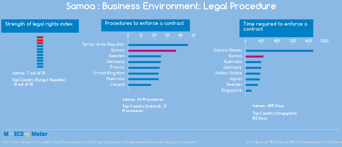 Samoa : Business Environment: Legal Procedure