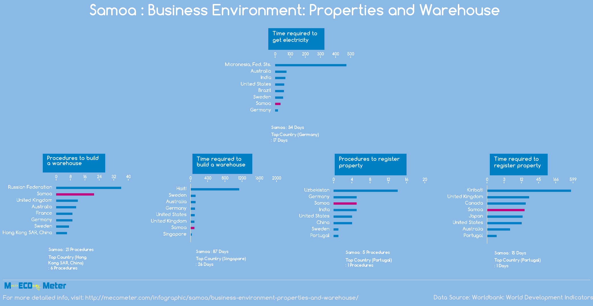 Samoa : Business Environment: Properties and Warehouse
